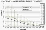 抗苗勒管激素AMH:卵巢功能晴雨表——西宝生物张红18301893121